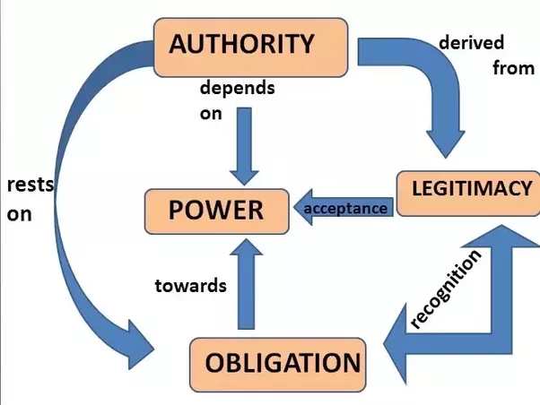 relationship between power and politics and relationship to management and leadership Role of leadership in organizational  h/her more effective to address the issue of organizational change the role of leadership is  but the relationship.