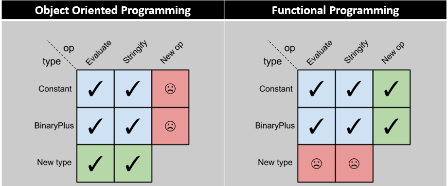 OOP, FP and the expression problem